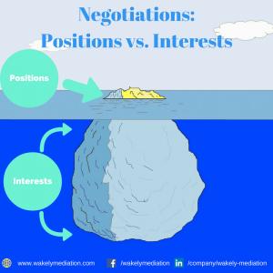 Negotiations: Positions vs Interests