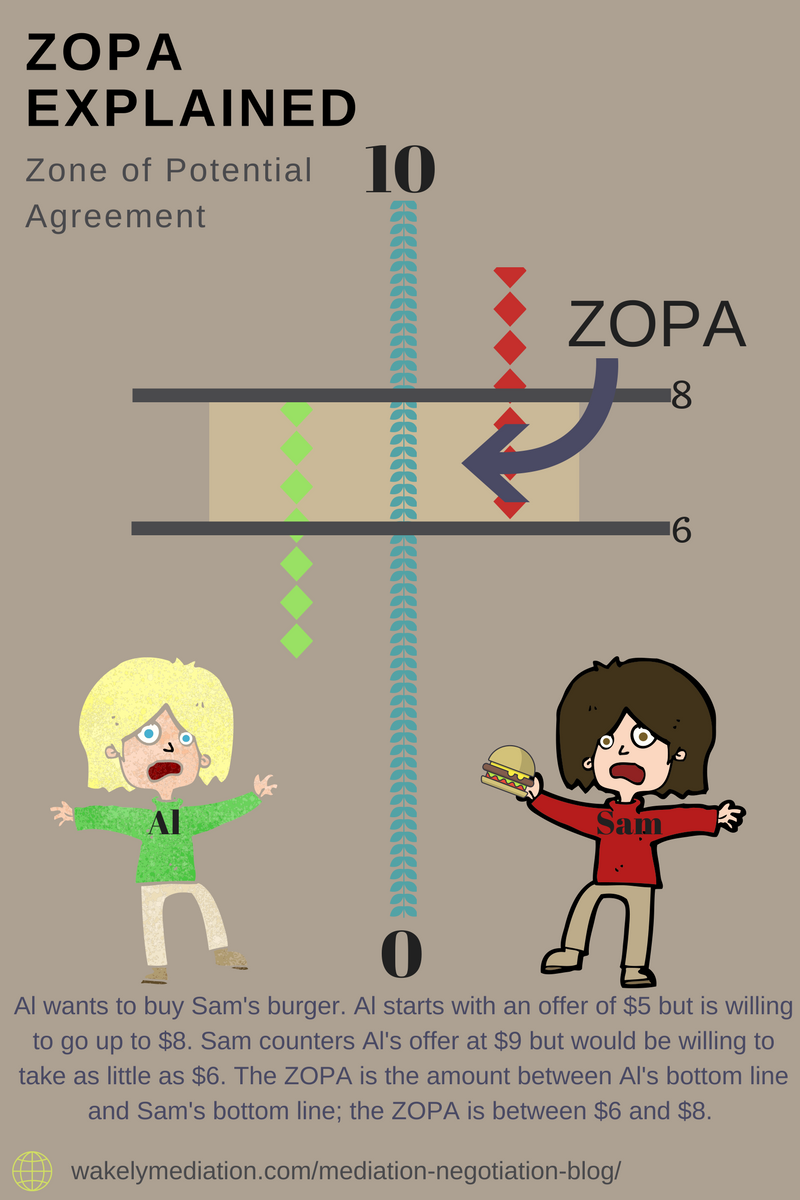 Define ZOPA | Zone of Potential Agreement Defined | Bargaining Range